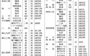2017年(平成29年度)富山県立高校の推薦入試 募集定員発表