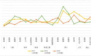 【詳細情報】平成31年度(2019年)富山県立高校一般入試倍率 ※直近3年間の推移つき