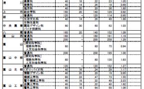 28年度 富山県立高校入試 倍率