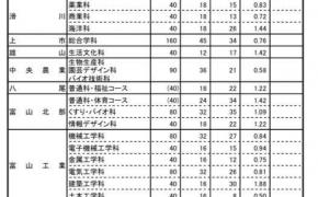 令和2年度(2020年度)富山県立高校の推薦入試の倍率が発表されました