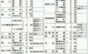 2016年(平成28年)度 県立高校 全日制定員発表