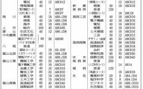 2016年(平成28年)度 県立高校 推薦入試募集人員