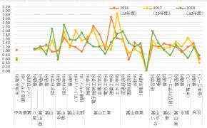 平成30年度(2018年)富山県立高校の一般入試倍率 ※直近3年の推移つき