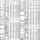平成30年度(2018年)富山県立高校の推薦倍率