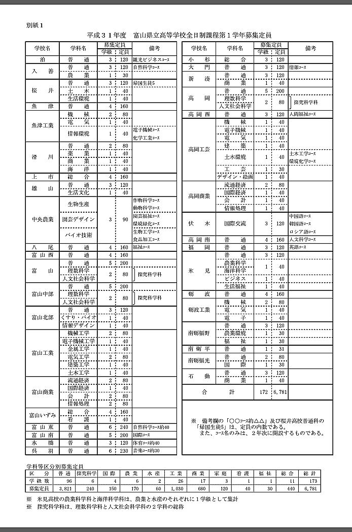 高校 入試 県 富山